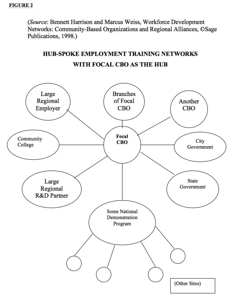 Regional Workforce Development Figure 2