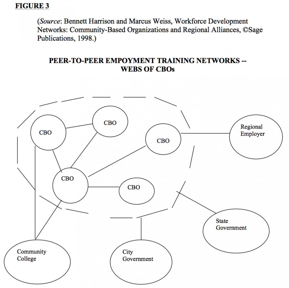 Regional Workforce Development Figure 3